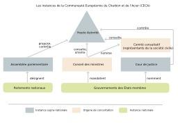 Communauté Européenne du Charbon et de l'Acier. Source : http://data.abuledu.org/URI/50cc4d0e-communaute-europeenne-du-charbon-et-de-l-acier