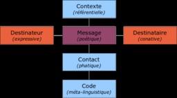 Communication. Source : http://data.abuledu.org/URI/51ee62c5-communication