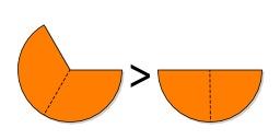 Comparaison de fractions. Source : http://data.abuledu.org/URI/5706483e-comparaison-de-fractions