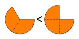 Comparaison de fractions. Source : http://data.abuledu.org/URI/5706489d-comparaison-de-fractions