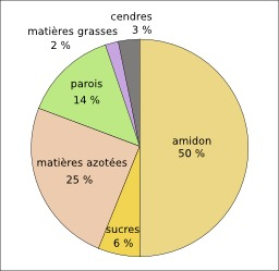 Composition de la graine de pois protéagineux. Source : http://data.abuledu.org/URI/50d0c3ed-composition-de-la-graine-de-pois-proteagineux