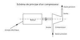Compresseur. Source : http://data.abuledu.org/URI/53107b22-compresseur