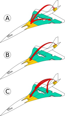 Concorde : transfert de carburant. Source : http://data.abuledu.org/URI/50d5d8f7-concorde-transfert-de-carburant