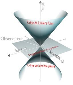 Cône de lumière. Source : http://data.abuledu.org/URI/50ad8175-cone-de-lumiere
