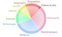 Conflits thématiques sur wikipédia. Source : http://data.abuledu.org/URI/544403f2-conflits-thematiques-sur-wikipedia