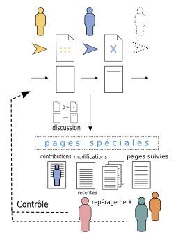 Controle des articles sur Wikipédia. Source : http://data.abuledu.org/URI/5648cd55-controle-des-articles-sur-wikipedia