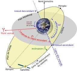Coordonnées d'un satellite. Source : http://data.abuledu.org/URI/53ade30e-coordonnees-d-un-satellite
