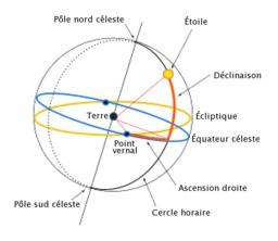 Coordonnées équatoriales. Source : http://data.abuledu.org/URI/50969f77-coordonnees-equatoriales
