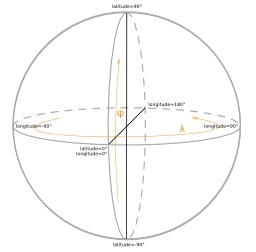 Coordonnées géographiques sur une sphère. Source : http://data.abuledu.org/URI/53c8341f-coordonnees-geographiques-sur-une-sphere