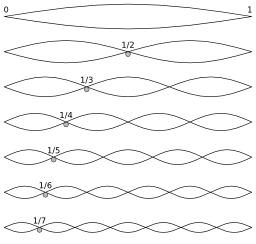 Cordes vibrantes harmoniques. Source : http://data.abuledu.org/URI/5299378d-cordes-vibrantes-harmoniques