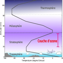 Couches de l'atmosphère. Source : http://data.abuledu.org/URI/50be35d9-couches-de-l-atmosphere