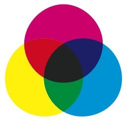 Couleurs primaires et secondaires. Source : http://data.abuledu.org/URI/503ea4a6-couleurs-primaires-et-secondaires