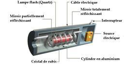 Coupe d'un laser rubis. Source : http://data.abuledu.org/URI/50b3bf09-coupe-d-un-laser-rubis