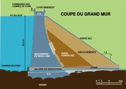 Coupe du barrage d'Alfeld dans le Haut-Rhin. Source : http://data.abuledu.org/URI/51cbf952-coupe-du-barrage-d-alfeld-dans-le-haut-rhin