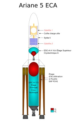 Coupe longitudinale de la fusée Ariane 5 ECA. Source : http://data.abuledu.org/URI/534bec44-coupe-longitudinale-de-la-fusee-ariane-5-eca
