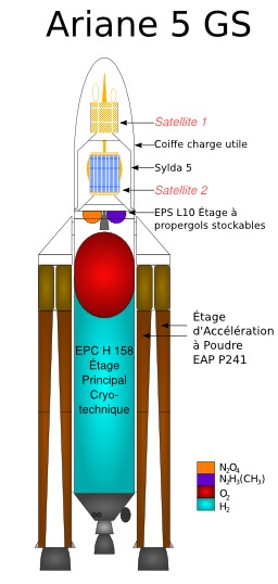 Coupe verticale de la fusée Ariane 5 GS. Source : http://data.abuledu.org/URI/534beba8-coupe-verticale-de-la-fusee-ariane-5-gs