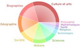 Couverture thématique de wikipedia. Source : http://data.abuledu.org/URI/5444027a-couverture-thematique-de-wikipedia