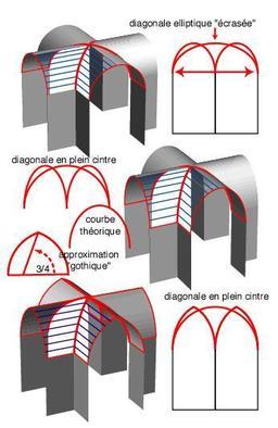 Croisée d'ogives. Source : http://data.abuledu.org/URI/51c35298-croisee-d-ogives