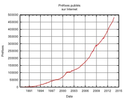 Croissance des tables de routage. Source : http://data.abuledu.org/URI/527e219a-croissance-des-tables-de-routage
