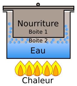 Cuisson à la vapeur avec boîtes de conserves. Source : http://data.abuledu.org/URI/51026c2d-cuisson-a-la-vapeur-avec-boites-de-conserves