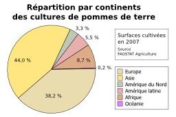 Culture de Pomme de terre. Source : http://data.abuledu.org/URI/505dc7c9-culture-de-pomme-de-terre