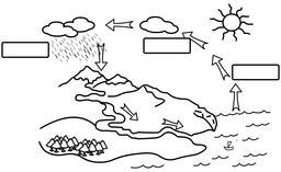 Cycle de l'eau à compléter. Source : http://data.abuledu.org/URI/5336d495-cycle-de-l-eau-a-completer