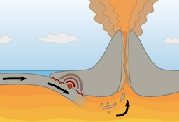 Cycle subduction - volcan. Source : http://data.abuledu.org/URI/503a49ba-cycle-subduction-volcan