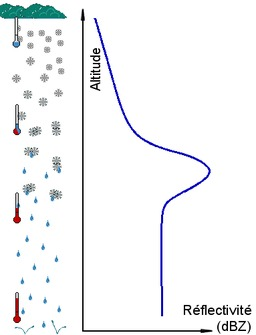 De la neige à la pluie. Source : http://data.abuledu.org/URI/5234bed7-de-la-neige-a-la-pluie