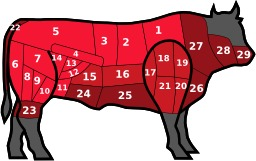 Découpe de viande de boeuf. Source : http://data.abuledu.org/URI/50bb4748-decoupe-de-viande-de-boeuf