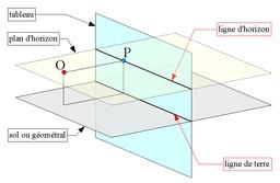 Définitions de la perspective. Source : http://data.abuledu.org/URI/50e7ecb6-definitions-de-la-perspective