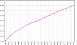 Démographie française de 1961 à 2003. Source : http://data.abuledu.org/URI/5070667a-demographie-francaise-de-1961-a-2003