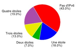 Déploiement IPv6 en Europe en 2013. Source : http://data.abuledu.org/URI/521c62f6-deploiement-ipv6-en-europe-en-2013