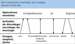 Des opérations mentales aux usages en langues. Source : http://data.abuledu.org/URI/5658614a-des-operations-mentales-aux-usages-en-langues
