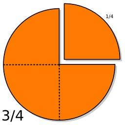 Deux fractions. Source : http://data.abuledu.org/URI/5705941d-deux-fractions