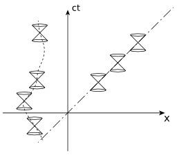 Deux lignes d'univers. Source : http://data.abuledu.org/URI/52c43553-deux-lignes-d-univers