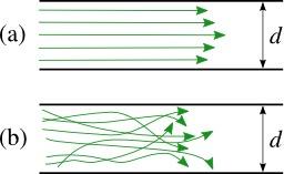 Deux types d'écoulement microfluidique. Source : http://data.abuledu.org/URI/50d5dd8d-deux-types-d-ecoulement-microfluidique