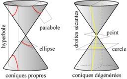 Deux types de coniques. Source : http://data.abuledu.org/URI/518307dd-deux-types-de-coniques
