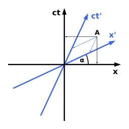 Diagrame de Minkowski. Source : http://data.abuledu.org/URI/50ad7e1a-diagrame-de-minkowski