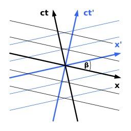 Diagrame de Minkowski. Source : http://data.abuledu.org/URI/50ad7f14-diagrame-de-minkowski