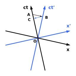 Diagrame de Minkowski, dilatation temporelle. Source : http://data.abuledu.org/URI/50ad7fd2-diagrame-de-minkowski-dilatation-temporelle