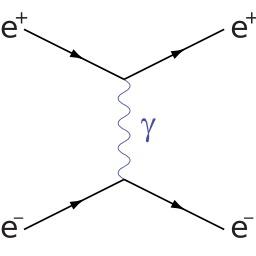 Diagramme de Feynman. Source : http://data.abuledu.org/URI/50b345e0-diagramme-de-feynman