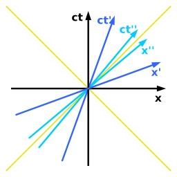 Diagramme de Minkowski. Source : http://data.abuledu.org/URI/50ad7cd0-diagramme-de-minkowski