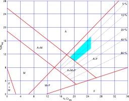 Diagramme de Schaeffler pour la soudure des aciers inoxydables. Source : http://data.abuledu.org/URI/51213377-diagramme-de-schaeffler-pour-la-soudure-des-aciers-inoxydables