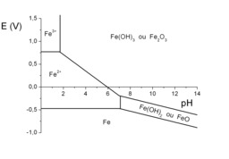 Diagramme potentiel pH du fer. Source : http://data.abuledu.org/URI/50c263d8-diagramme-potentiel-ph-du-fer
