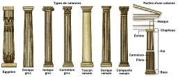 Différents types de colonnes. Source : http://data.abuledu.org/URI/541d9edb-differents-types-de-colonnes