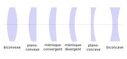 Différents types de lentilles optiques. Source : http://data.abuledu.org/URI/538ad7de-differents-types-de-lentilles-optiques