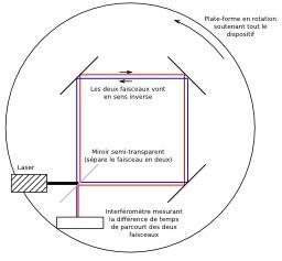 Dispositif Effet Sagnac. Source : http://data.abuledu.org/URI/518fab19-dispositif-effet-sagnac