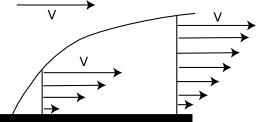 Dissipation visqueuse dans une goutte. Source : http://data.abuledu.org/URI/50cdb1bf-dissipation-visqueuse-dans-une-goutte