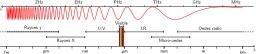 Domaines du spectre électromagnétique. Source : http://data.abuledu.org/URI/50a8f925-domaines-du-spectre-electromagnetique