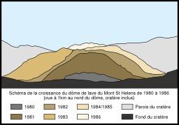 Dôme de lave du Mont St Helens. Source : http://data.abuledu.org/URI/5093d0a2-dome-de-lave-du-mont-st-helens